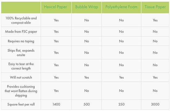 Hexcel-comparison-material-types-high-performance-material-amended